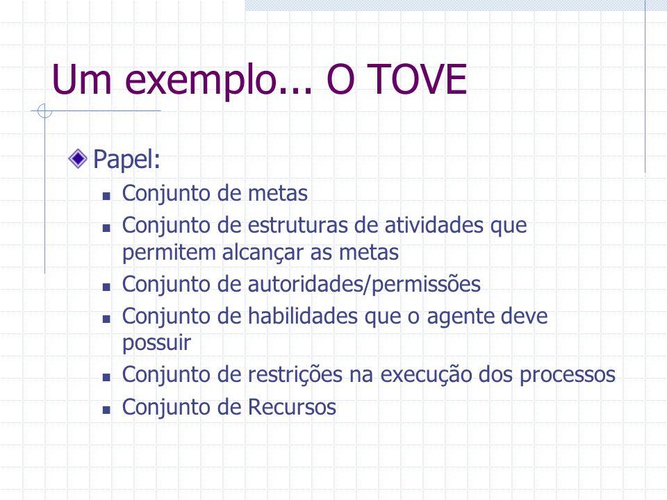 Um exemplo... O TOVE Papel: Conjunto de metas Conjunto de estruturas de atividades que permitem alcançar as metas Conjunto de autoridades/permissões C