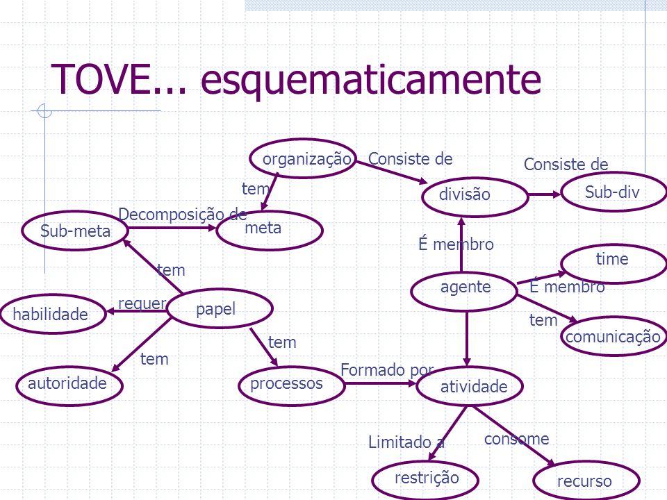 TOVE... esquematicamente organização meta Sub-meta habilidade autoridade papel processosrestrição recurso atividade comunicação time agente divisão Su