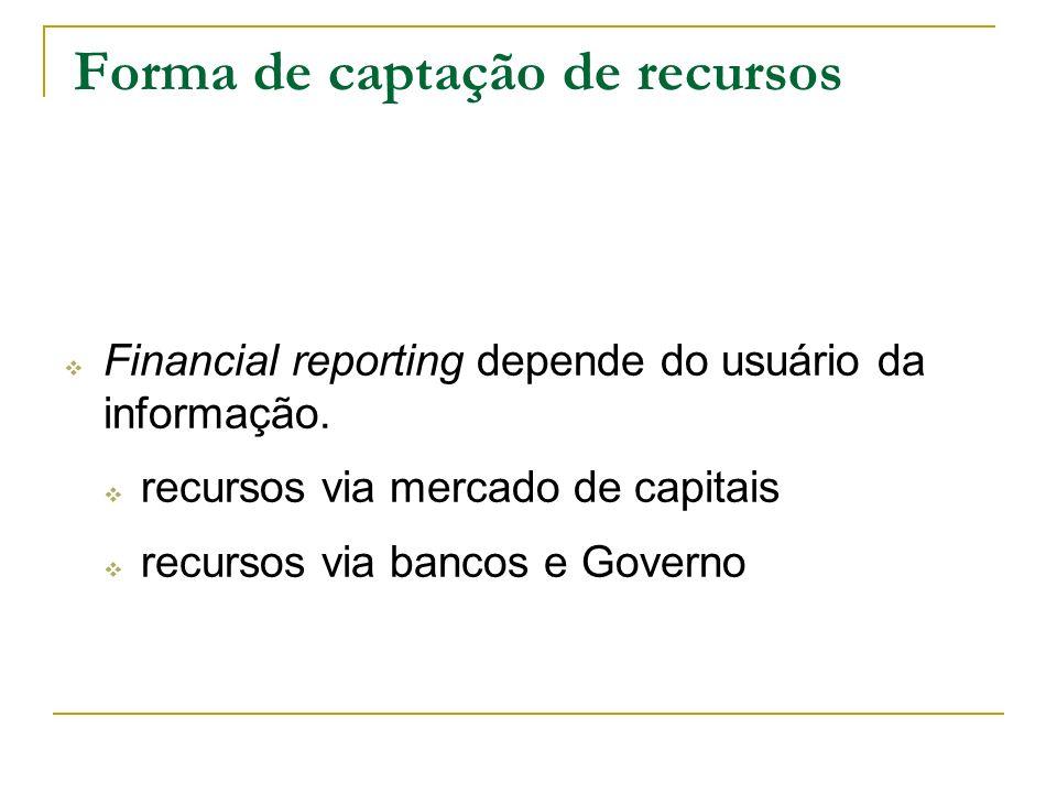 Forma de captação de recursos Financial reporting depende do usuário da informação. recursos via mercado de capitais recursos via bancos e Governo