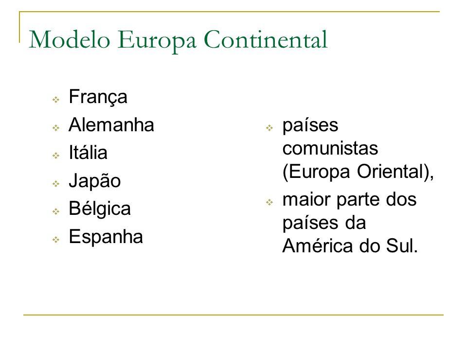 França Alemanha Itália Japão Bélgica Espanha Modelo Europa Continental países comunistas (Europa Oriental), maior parte dos países da América do Sul.