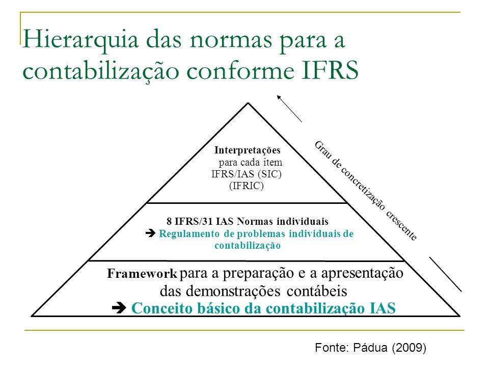 Framework para a preparação e a apresentação das demonstrações contábeis Conceito básico da contabilização IAS 8 IFRS/31 IAS Normas individuais Regula