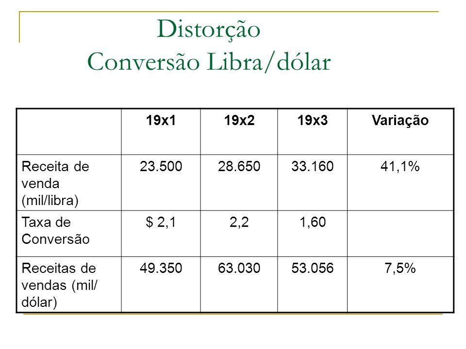 Distorção Conversão Libra/dólar 19x119x219x3Variação Receita de venda (mil/libra) 23.50028.65033.16041,1% Taxa de Conversão $ 2,12,21,60 Receitas de v