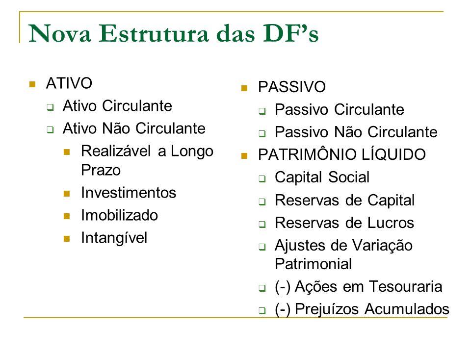 Nova Estrutura das DFs ATIVO Ativo Circulante Ativo Não Circulante Realizável a Longo Prazo Investimentos Imobilizado Intangível PASSIVO Passivo Circu