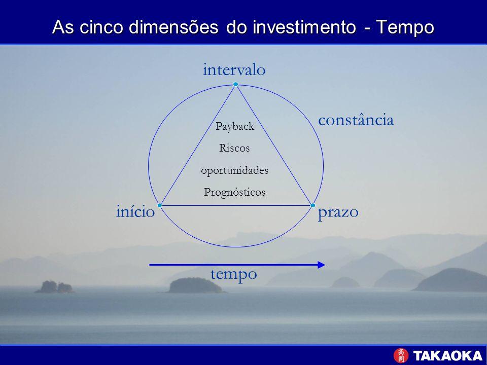 As cinco dimensões do investimento - Tempo tempo prazo início intervalo constância Payback Riscos oportunidades Prognósticos
