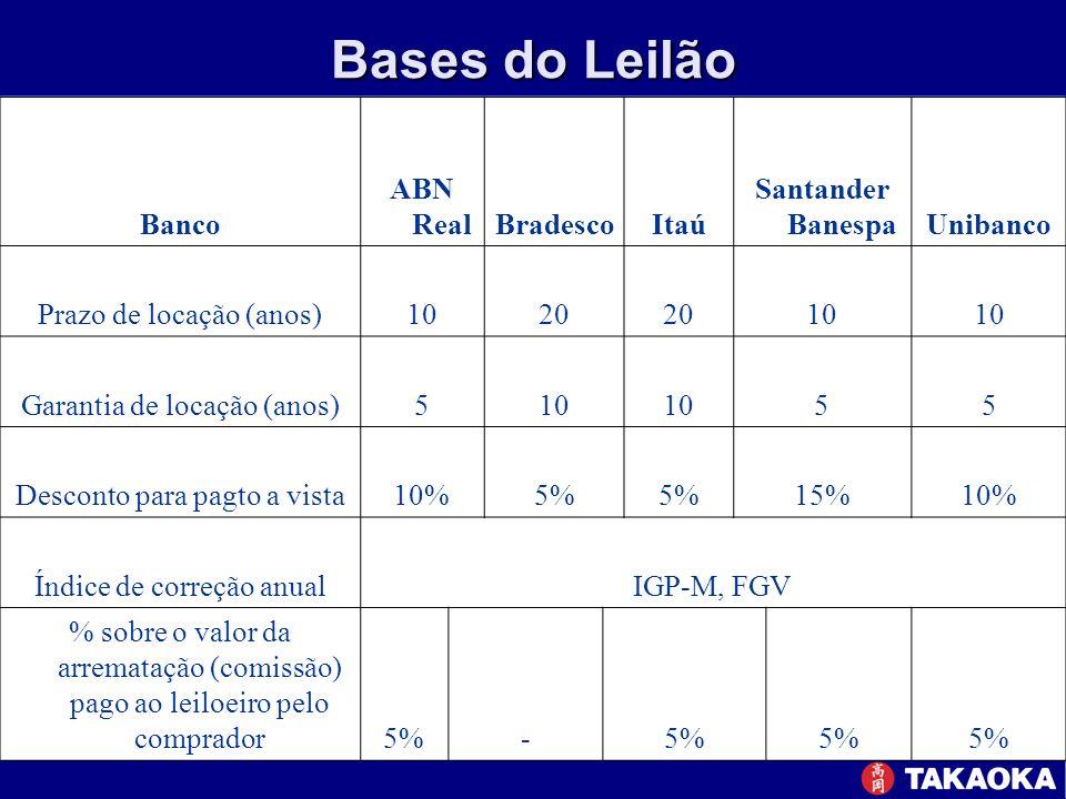 Bases do Leilão Banco ABN RealBradescoItaú Santander BanespaUnibanco Prazo de locação (anos)1020 10 Garantia de locação (anos)510 55 Desconto para pag