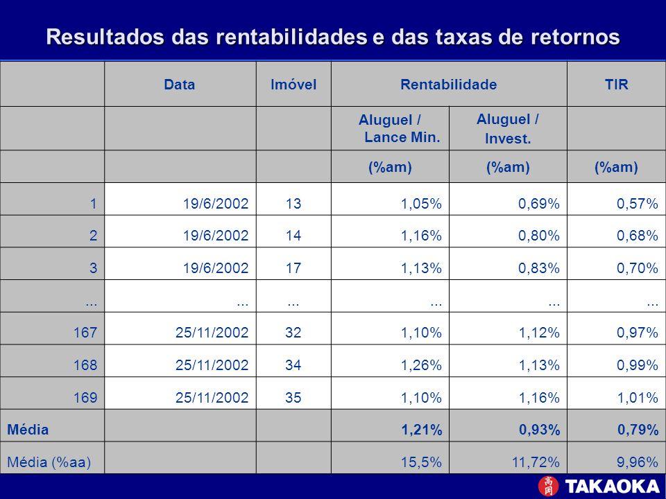 Resultados das rentabilidades e das taxas de retornos DataImóvelRentabilidadeTIR Aluguel / Lance Min. Aluguel / Invest. (%am) 119/6/2002131,05%0,69%0,