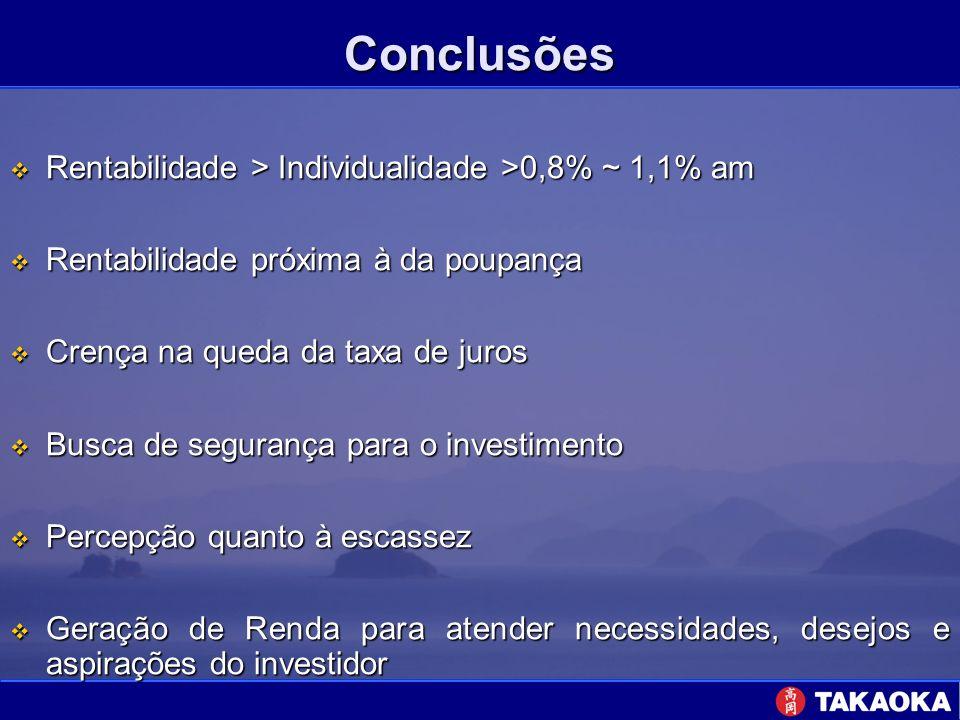 Conclusões Rentabilidade > Individualidade >0,8% ~ 1,1% am Rentabilidade > Individualidade >0,8% ~ 1,1% am Rentabilidade próxima à da poupança Rentabi