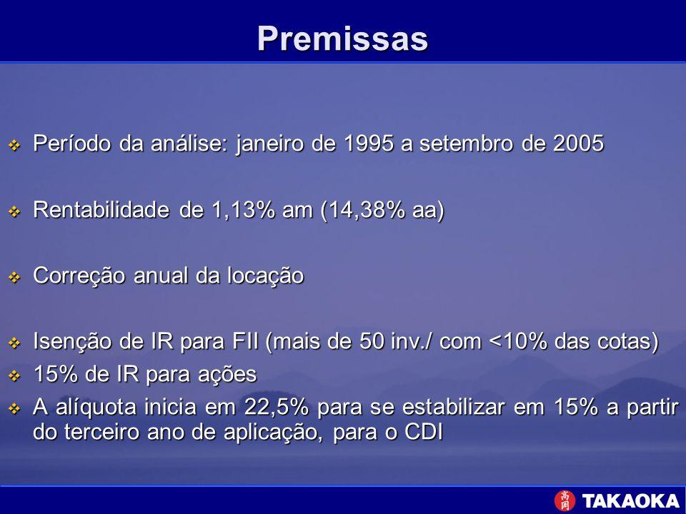 Premissas Período da análise: janeiro de 1995 a setembro de 2005 Período da análise: janeiro de 1995 a setembro de 2005 Rentabilidade de 1,13% am (14,