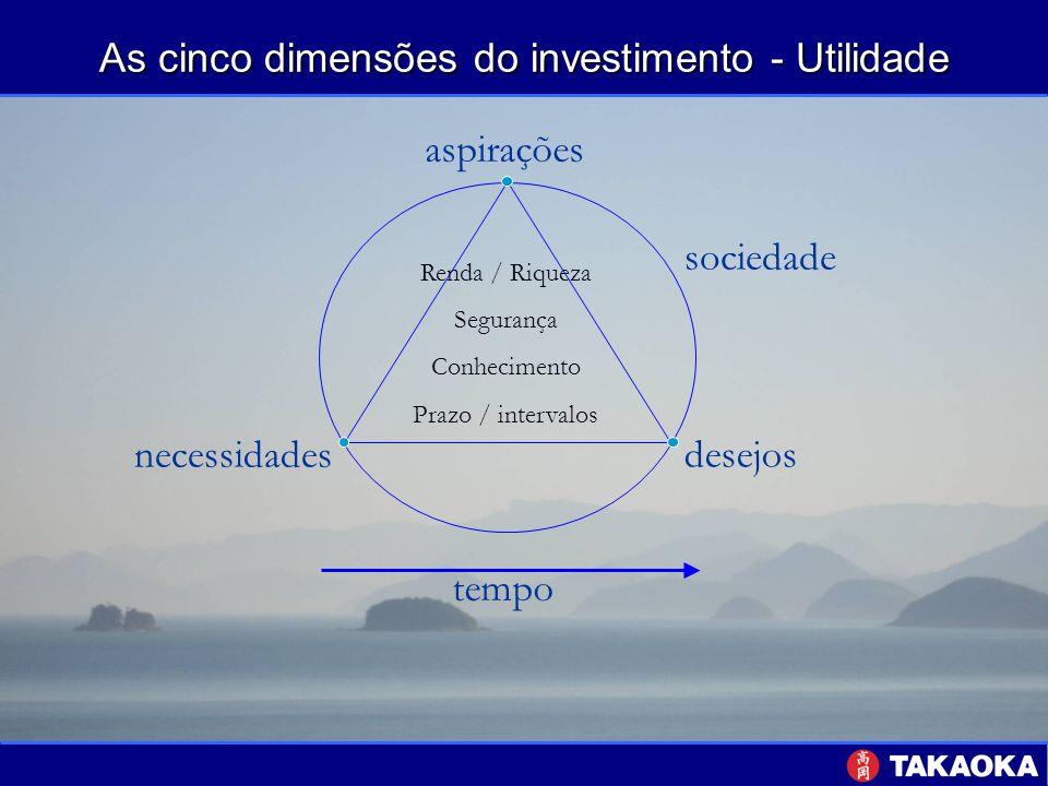 As cinco dimensões do investimento - Utilidade tempo desejos necessidades aspirações sociedade Renda / Riqueza Segurança Conhecimento Prazo / interval