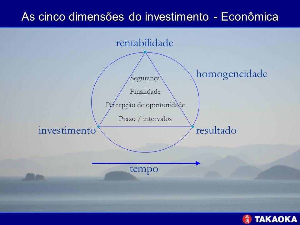 As cinco dimensões do investimento - Econômica tempo resultado investimento rentabilidade homogeneidade Segurança Finalidade Percepção de oportunidade