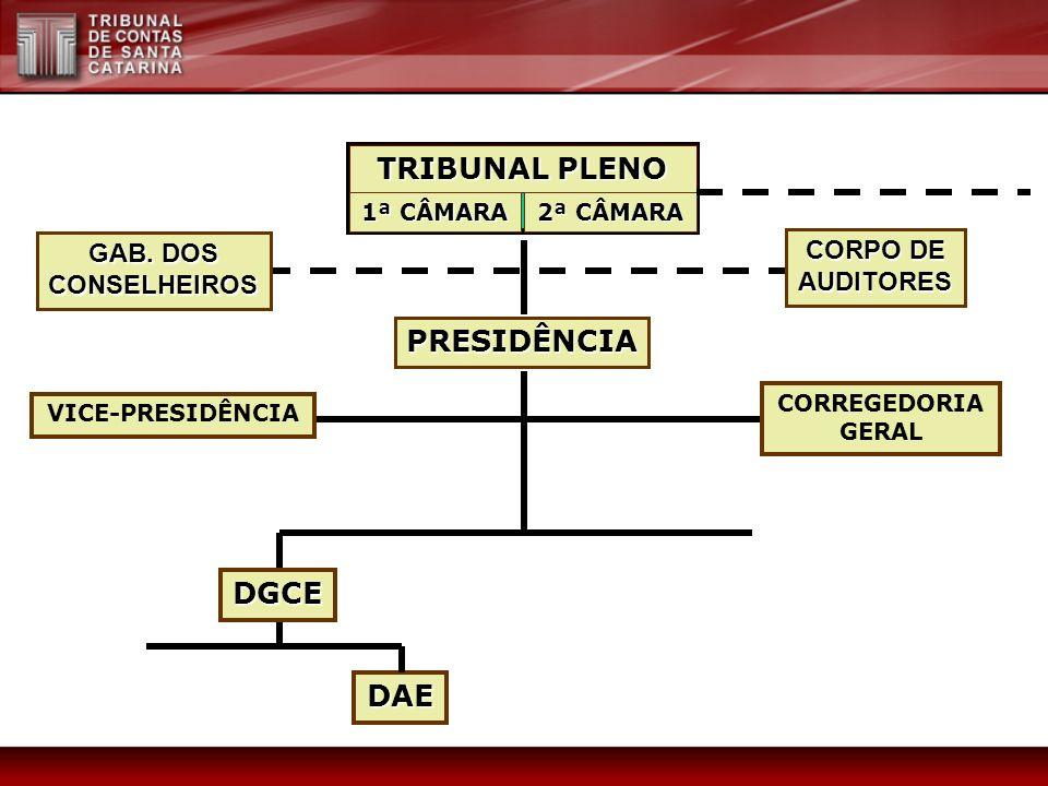 TRIBUNAL PLENO 1ª CÂMARA 2ª CÂMARA PRESIDÊNCIA DGCE DAE GAB. DOS CONSELHEIROS CORPO DE AUDITORES VICE-PRESIDÊNCIA CORREGEDORIA GERAL