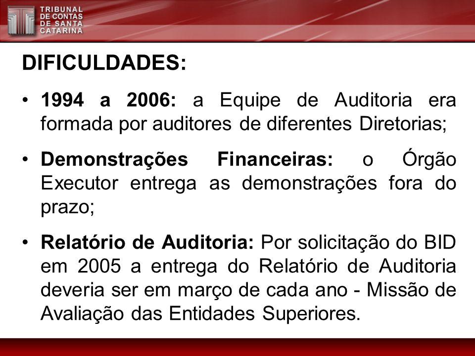 DIFICULDADES: 1994 a 2006: a Equipe de Auditoria era formada por auditores de diferentes Diretorias; Demonstrações Financeiras: o Órgão Executor entre