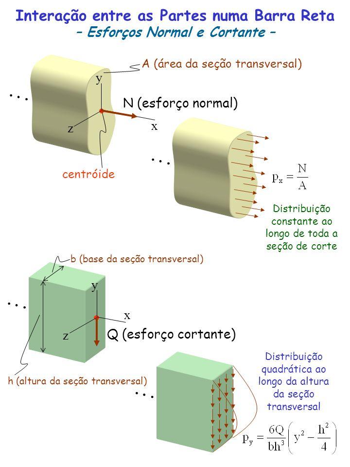 N (esforço normal) Interação entre as Partes numa Barra Reta – Esforços Normal e Cortante – centróide A (área da seção transversal) Q (esforço cortant