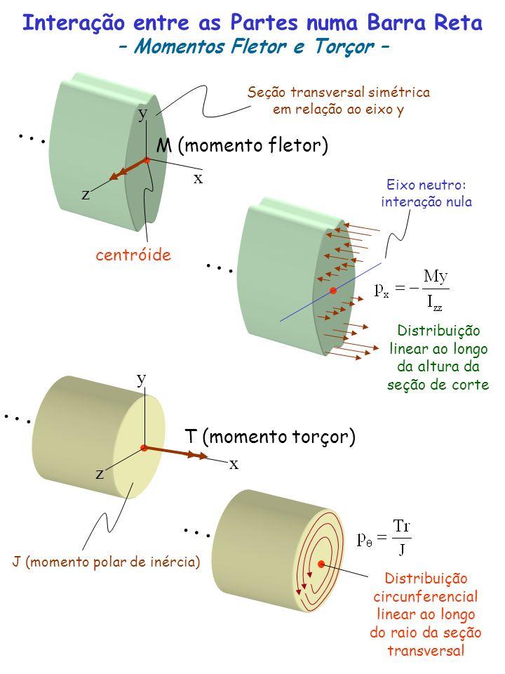 M (momento fletor) Interação entre as Partes numa Barra Reta – Momentos Fletor e Torçor – centróide T (momento torçor) Distribuição linear ao longo da