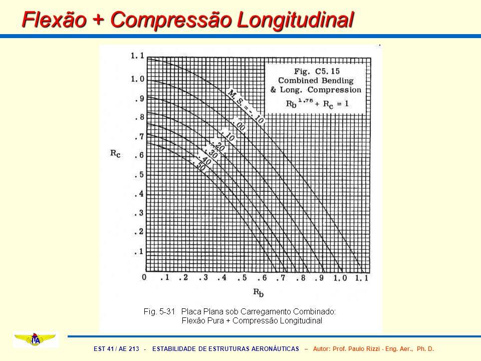 EST 41 / AE 213 - ESTABILIDADE DE ESTRUTURAS AERONÁUTICAS – Autor: Prof. Paulo Rizzi - Eng. Aer., Ph. D. Flexão + Compressão Longitudinal