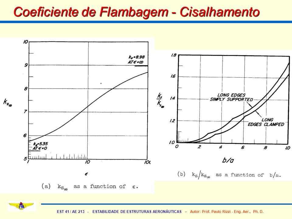 EST 41 / AE 213 - ESTABILIDADE DE ESTRUTURAS AERONÁUTICAS – Autor: Prof. Paulo Rizzi - Eng. Aer., Ph. D. Coeficiente de Flambagem - Cisalhamento