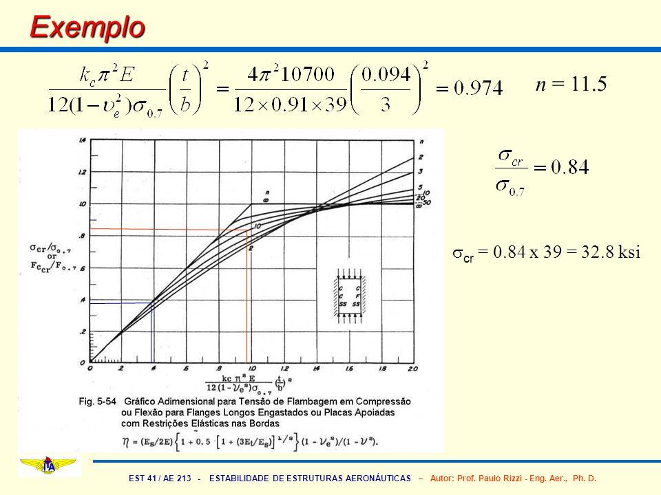 EST 41 / AE 213 - ESTABILIDADE DE ESTRUTURAS AERONÁUTICAS – Autor: Prof. Paulo Rizzi - Eng. Aer., Ph. D. Exemplo n = 11.5 cr = 0.84 x 39 = 32.8 ksi