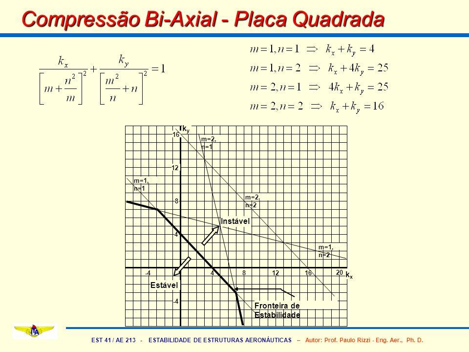 EST 41 / AE 213 - ESTABILIDADE DE ESTRUTURAS AERONÁUTICAS – Autor: Prof. Paulo Rizzi - Eng. Aer., Ph. D. Compressão Bi-Axial - Placa Quadrada 4812 20