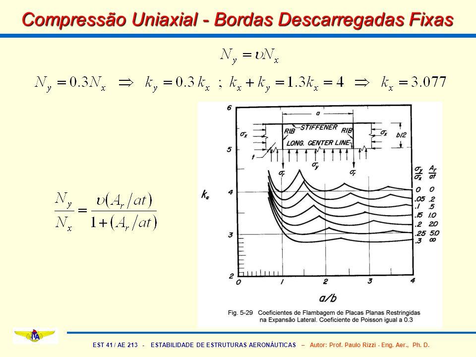 EST 41 / AE 213 - ESTABILIDADE DE ESTRUTURAS AERONÁUTICAS – Autor: Prof. Paulo Rizzi - Eng. Aer., Ph. D. Compressão Uniaxial - Bordas Descarregadas Fi