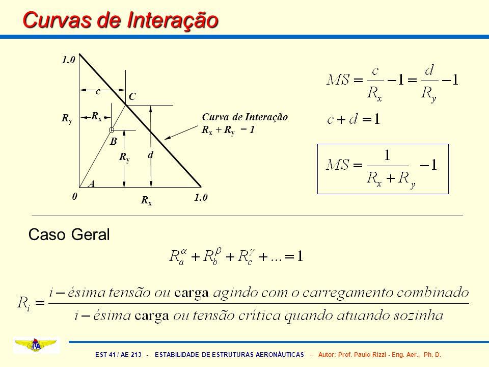 EST 41 / AE 213 - ESTABILIDADE DE ESTRUTURAS AERONÁUTICAS – Autor: Prof. Paulo Rizzi - Eng. Aer., Ph. D. Curvas de Interação 1.0 Curva de Interação R