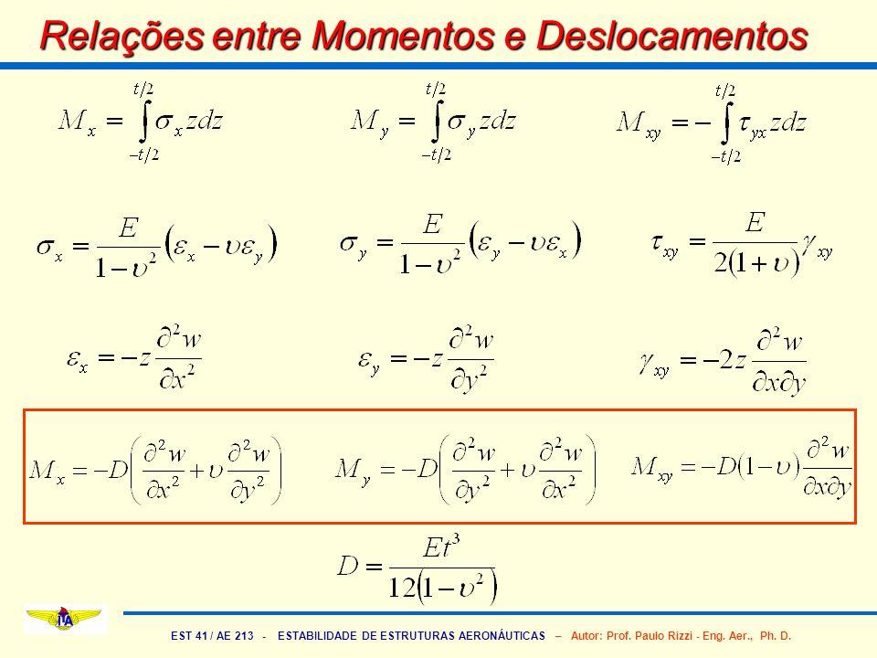 EST 41 / AE 213 - ESTABILIDADE DE ESTRUTURAS AERONÁUTICAS – Autor: Prof. Paulo Rizzi - Eng. Aer., Ph. D. Relações entre Momentos e Deslocamentos