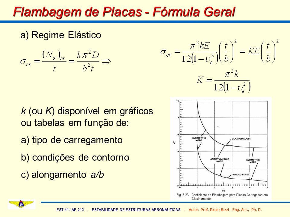 EST 41 / AE 213 - ESTABILIDADE DE ESTRUTURAS AERONÁUTICAS – Autor: Prof. Paulo Rizzi - Eng. Aer., Ph. D. Flambagem de Placas - Fórmula Geral a) Regime