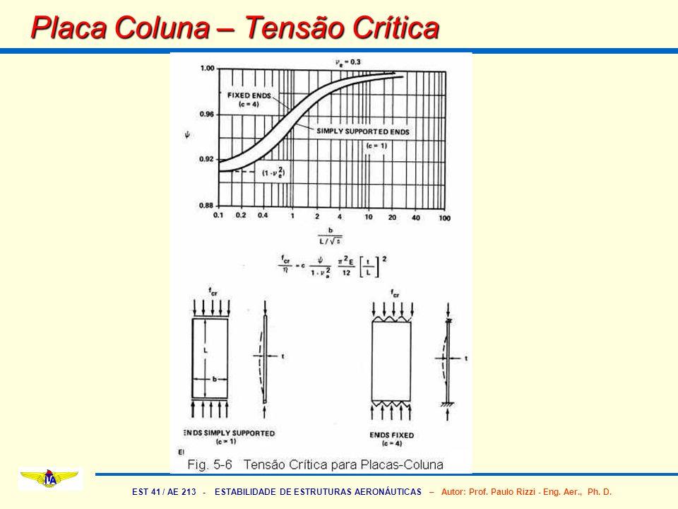 EST 41 / AE 213 - ESTABILIDADE DE ESTRUTURAS AERONÁUTICAS – Autor: Prof. Paulo Rizzi - Eng. Aer., Ph. D. Placa Coluna – Tensão Crítica