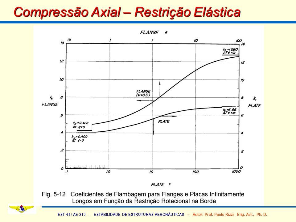 EST 41 / AE 213 - ESTABILIDADE DE ESTRUTURAS AERONÁUTICAS – Autor: Prof. Paulo Rizzi - Eng. Aer., Ph. D. Compressão Axial – Restrição Elástica