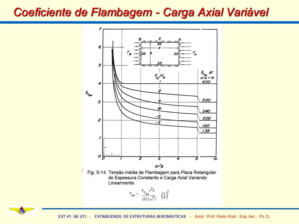 EST 41 / AE 213 - ESTABILIDADE DE ESTRUTURAS AERONÁUTICAS – Autor: Prof. Paulo Rizzi - Eng. Aer., Ph. D. Coeficiente de Flambagem - Carga Axial Variáv
