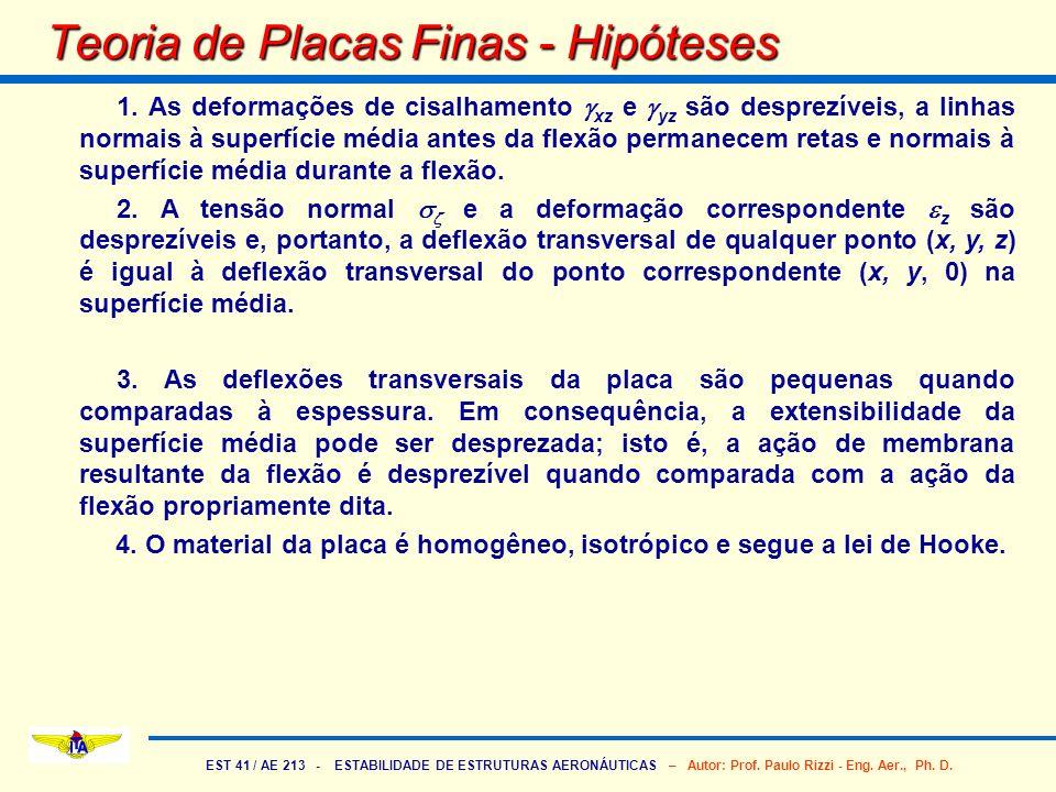 EST 41 / AE 213 - ESTABILIDADE DE ESTRUTURAS AERONÁUTICAS – Autor: Prof. Paulo Rizzi - Eng. Aer., Ph. D. Teoria de Placas Finas - Hipóteses 1. As defo