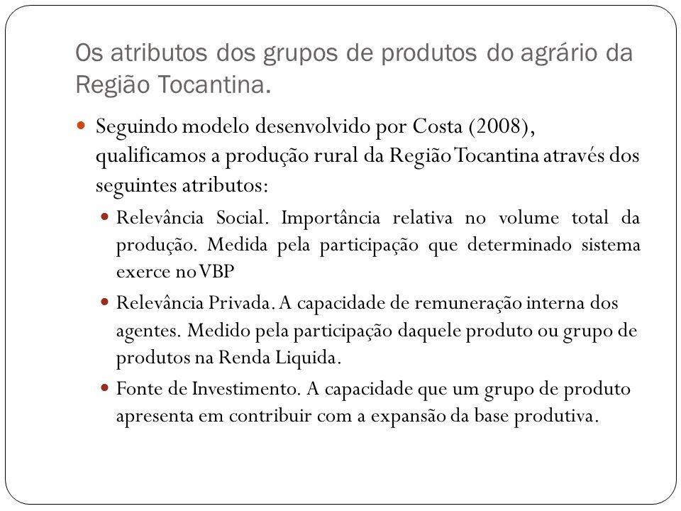 Os atributos dos grupos de produtos do agrário da Região Tocantina. Seguindo modelo desenvolvido por Costa (2008), qualificamos a produção rural da Re