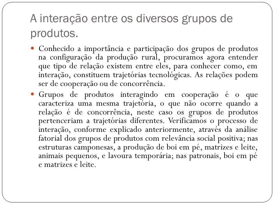 A interação entre os diversos grupos de produtos. Conhecido a importância e participação dos grupos de produtos na configuração da produção rural, pro