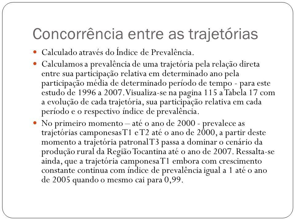Concorrência entre as trajetórias Calculado através do Índice de Prevalência. Calculamos a prevalência de uma trajetória pela relação direta entre sua