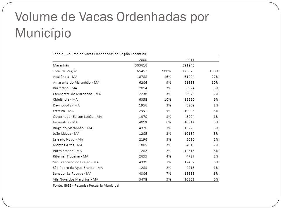 Tabela - Volume de Vacas Ordenhadas na Região Tocantina 2000 2011 Maranhão303616 591945 Total da Região65457100%223675100% Açailândia - MA1078816%6129