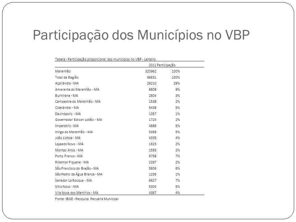 Tabela - Participação proporcional dos municipios no VBP - Leiteiro 2011Participação Maranhão323962100% Total da Região99831100% Açailândia - MA282102
