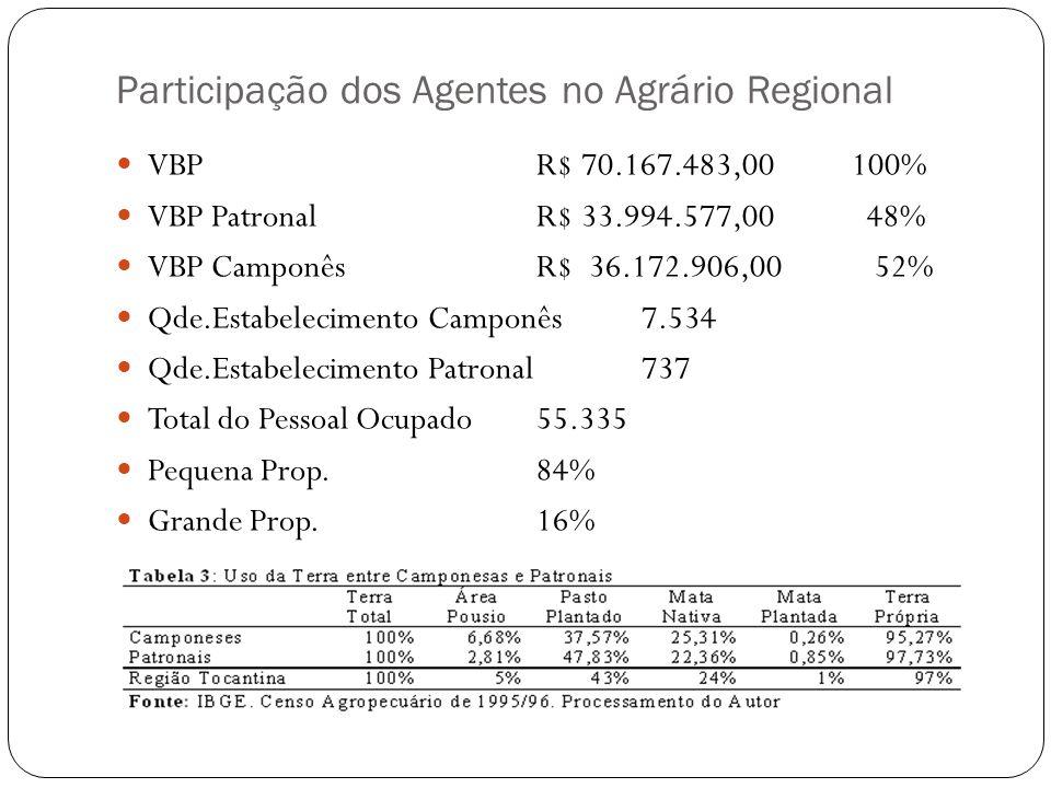 Participação dos Agentes no Agrário Regional VBPR$ 70.167.483,00100% VBP PatronalR$ 33.994.577,00 48% VBP CamponêsR$ 36.172.906,00 52% Qde.Estabelecim