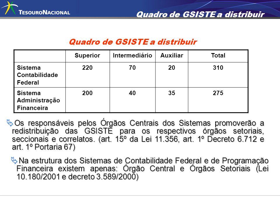 Quadro de GSISTE a distribuir SuperiorIntermediárioAuxiliarTotal Sistema Contabilidade Federal 2207020310 Sistema Administração Financeira 2004035275