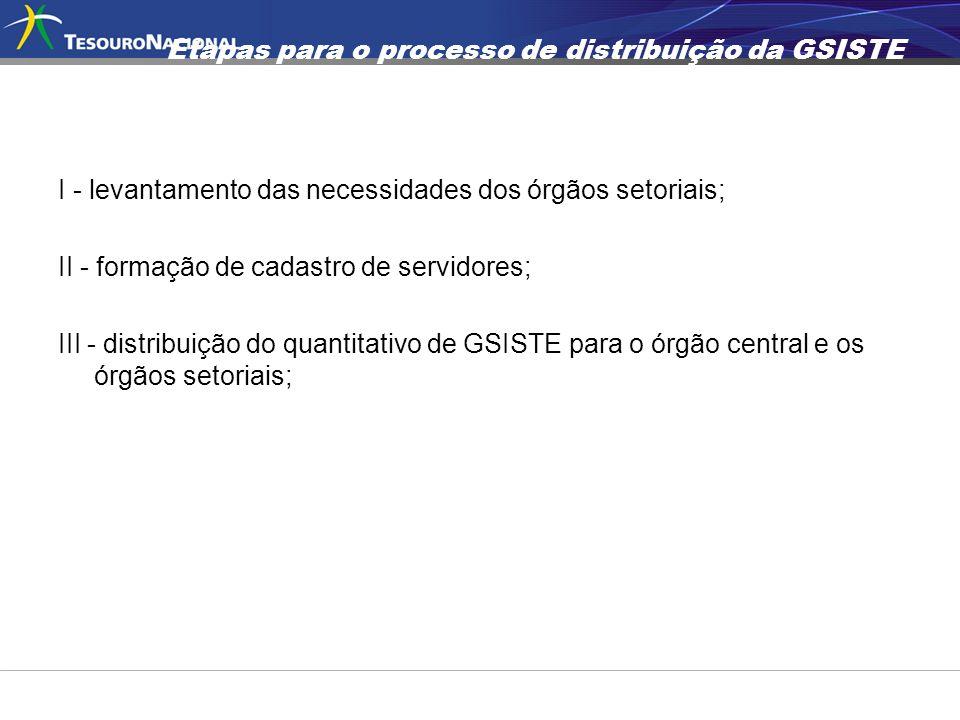 Etapas para o processo de distribuição da GSISTE I - levantamento das necessidades dos órgãos setoriais; II - formação de cadastro de servidores; III
