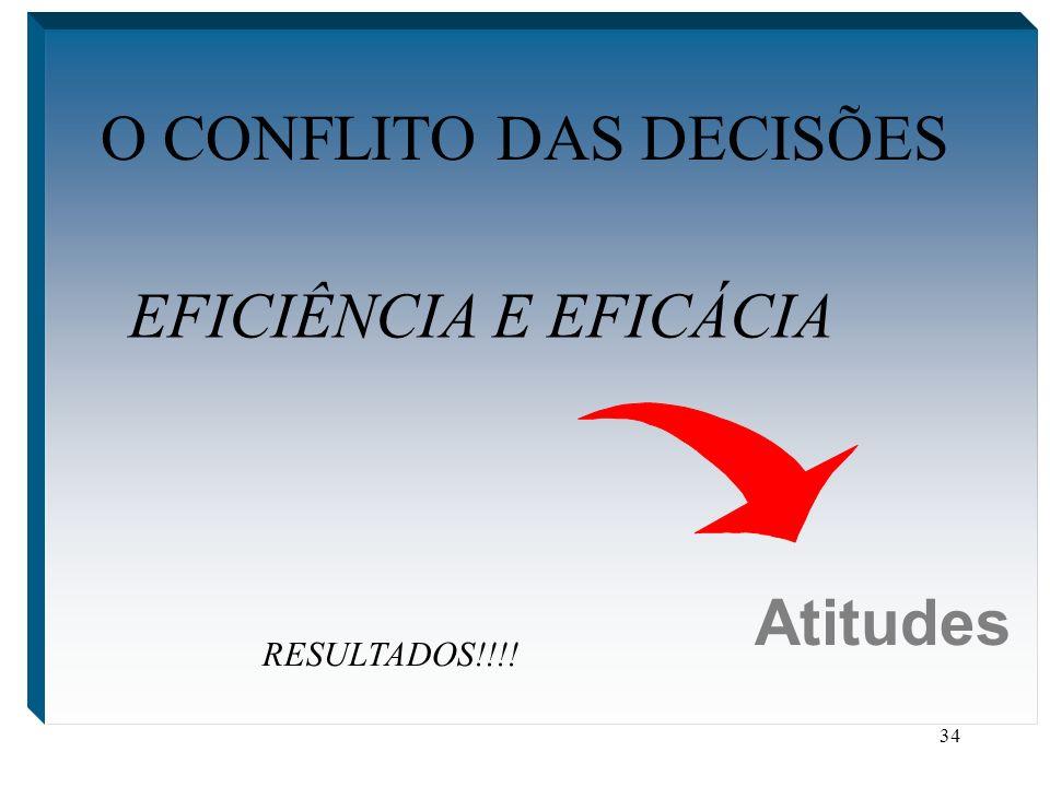 34 O CONFLITO DAS DECISÕES Atitudes EFICIÊNCIA E EFICÁCIA RESULTADOS!!!!