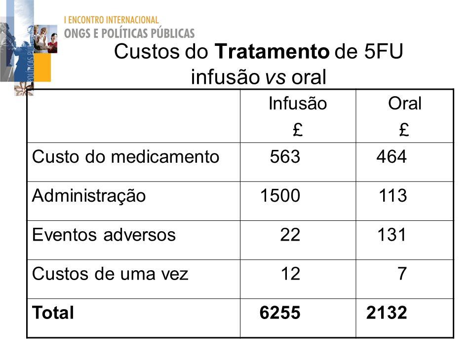 Custos do Tratamento de 5FU infusão vs oral Infusão £ Oral £ Custo do medicamento563464 Administração1500113 Eventos adversos22131 Custos de uma vez12