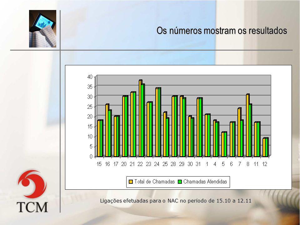 Os números mostram os resultados Ligações efetuadas para o NAC no período de 15.10 a 12.11