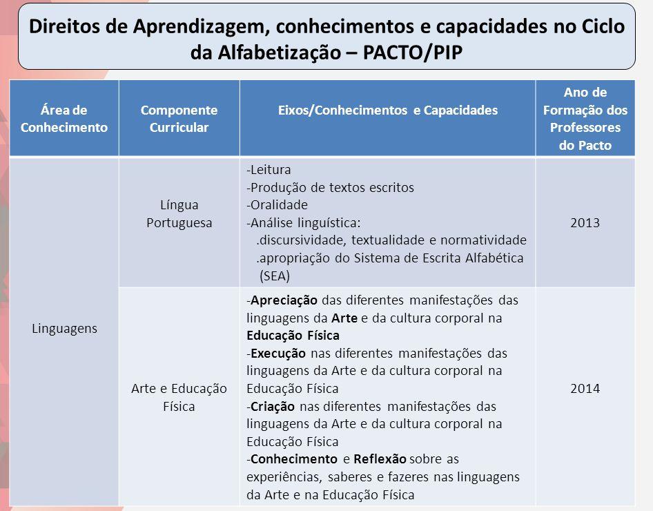 Direitos de Aprendizagem, conhecimentos e capacidades no Ciclo da Alfabetização – PACTO/PIP 15 Área de Conhecimento Componente Curricular Eixos/Conhec
