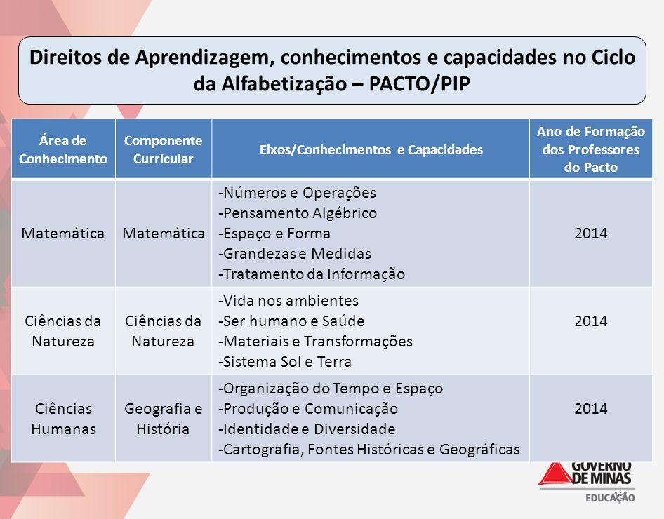 Direitos de Aprendizagem, conhecimentos e capacidades no Ciclo da Alfabetização – PACTO/PIP 16 Área de Conhecimento Componente Curricular Eixos/Conhec