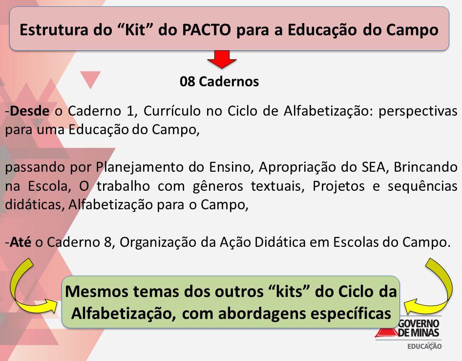 Estrutura do Kit do PACTO para a Educação do Campo 18 -Desde o Caderno 1, Currículo no Ciclo de Alfabetização: perspectivas para uma Educação do Campo