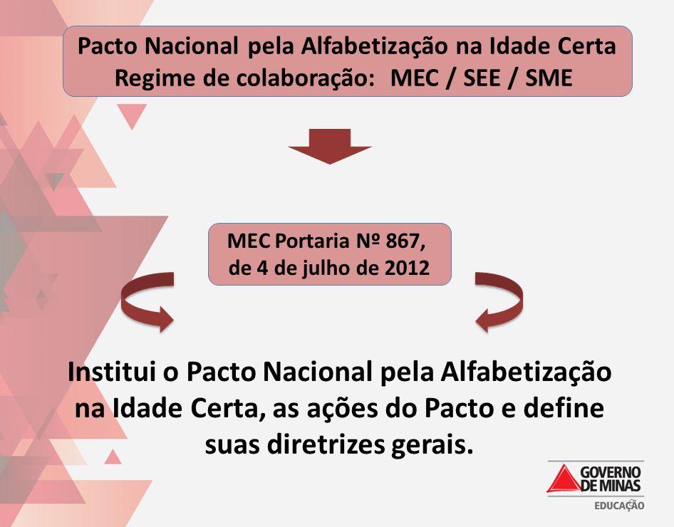 6 Pacto Nacional pela Alfabetização na Idade Certa Regime de colaboração: MEC / SEE / SME Institui o Pacto Nacional pela Alfabetização na Idade Certa,