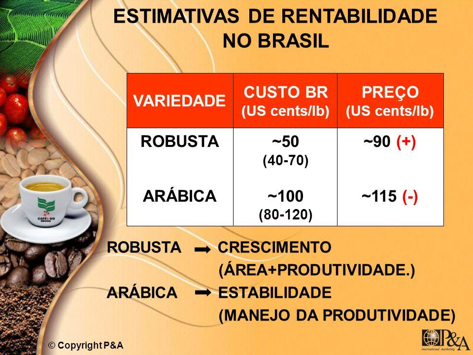 ESTIMATIVAS DE RENTABILIDADE NO BRASIL VARIEDADE © Copyright P&A ROBUSTA CRESCIMENTO (ÁREA+PRODUTIVIDADE.) ARÁBICA ESTABILIDADE (MANEJO DA PRODUTIVIDA