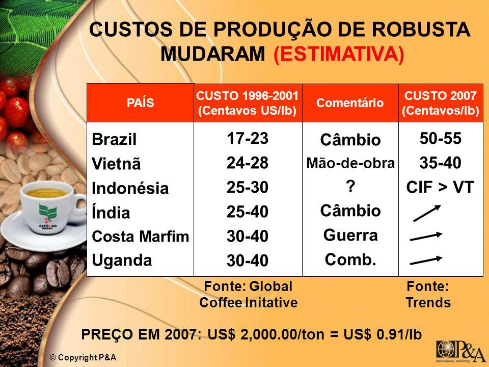 PAÍS CUSTO 1996-2001 (Centavos US/lb) Comentário CUSTO 2007 (Centavos/lb) Brazil Vietnã Indonésia Índia Costa Marfim Uganda 17-23 24-28 25-30 25-40 30