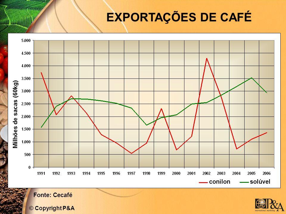 EXPORTAÇÕES DE CAFÉ © Copyright P&A Milhões de sacas (60kg) conilon solúvel Fonte: Cecafé