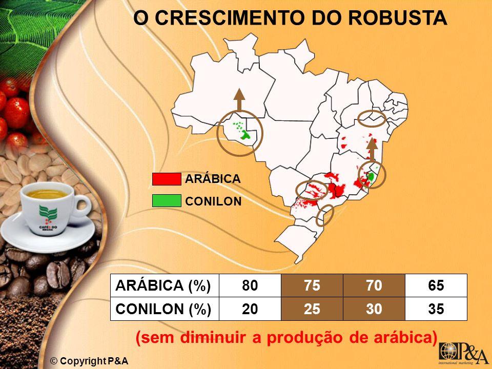 ARÁBICA CONILON O CRESCIMENTO DO ROBUSTA ARÁBICA (%) (sem diminuir a produção de arábica) © Copyright P&A CONILON (%) 80 20 75 25 70 30 65 35