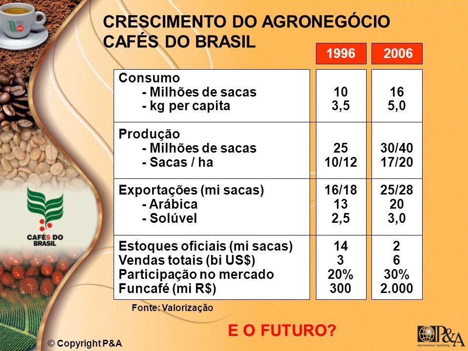 CRESCIMENTO DO AGRONEGÓCIO CAFÉS DO BRASIL Consumo - Milhões de sacas - kg per capita Produção - Milhões de sacas - Sacas / ha Exportações (mi sacas)